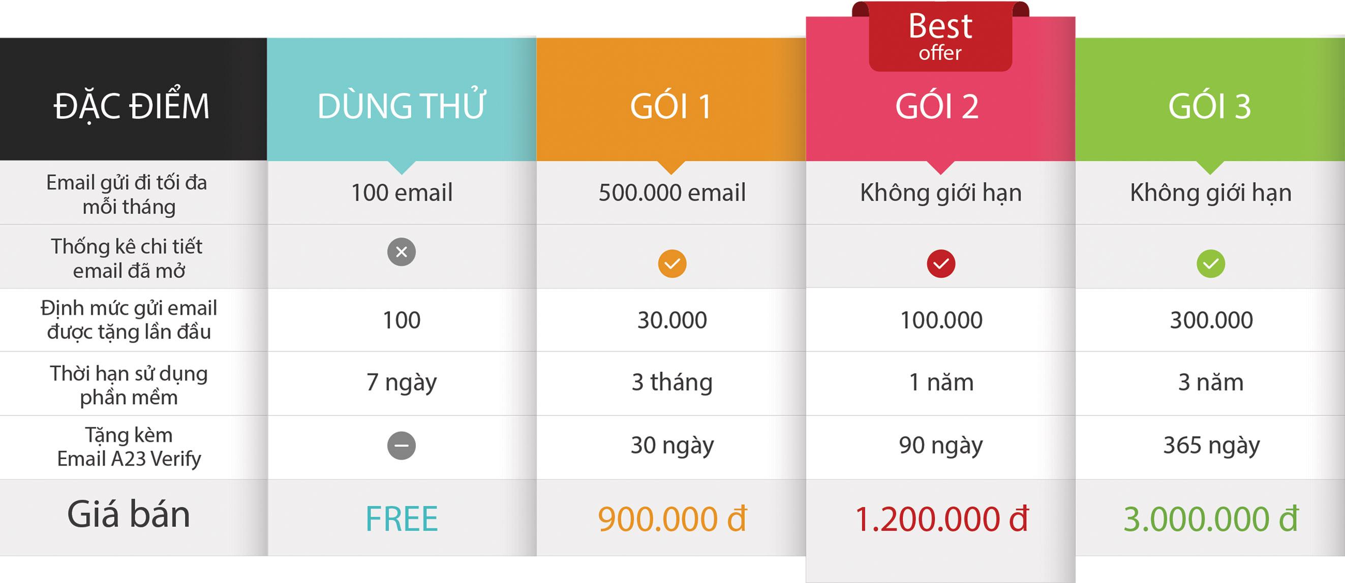 Bảng giá phần mềm gửi email marketing hàng loạt - A23 Email