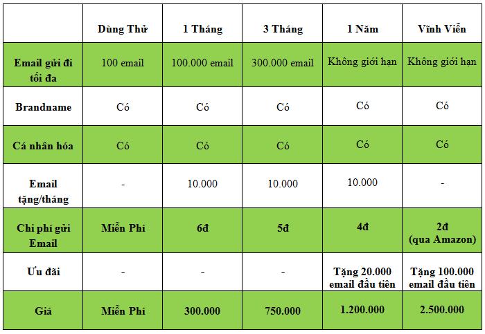 Bảng báo giá phần mềm A23 Email