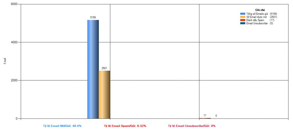 Cách tăng tỉ lệ mở Email Marketing