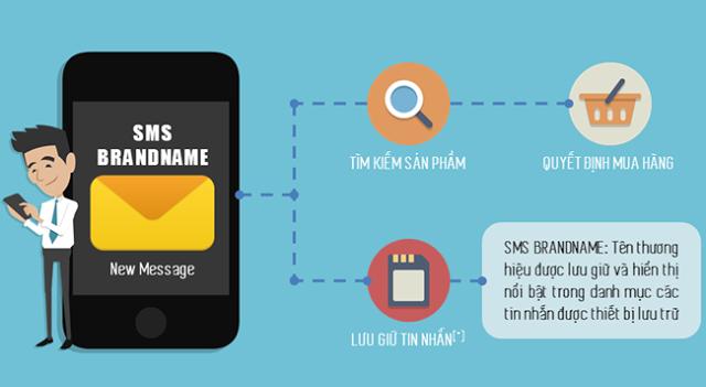 Tiếp cận khách hàng bằng tin nhắn thương hiệu là cách tốt nhất