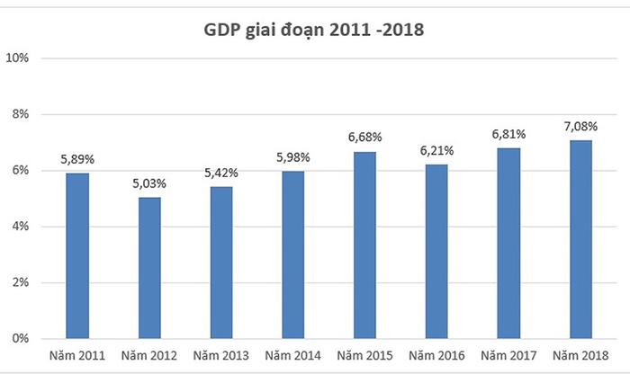 Tốc độ tăng trưởng (List Growth Rate)