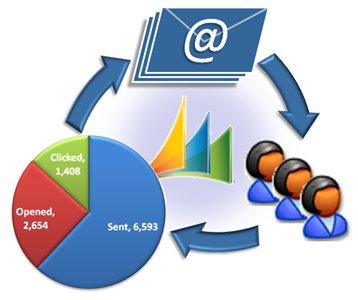 Tại sao nên sử dụng Email Marketing để chăm sóc khách hàng