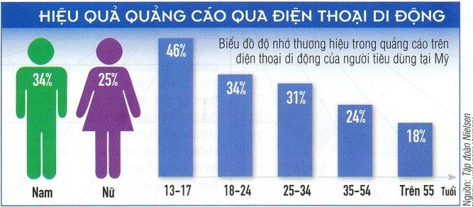 Các lưu ý khi thiết kế Email Marketing cho thiết bị di độngHieu_Qua_Quang_Cao_Qua_Dien_Thoai_Di_Dong