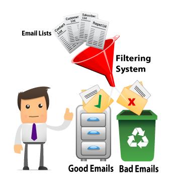 Vì sao nên kiểm tra email tồn tại trước khi gửi